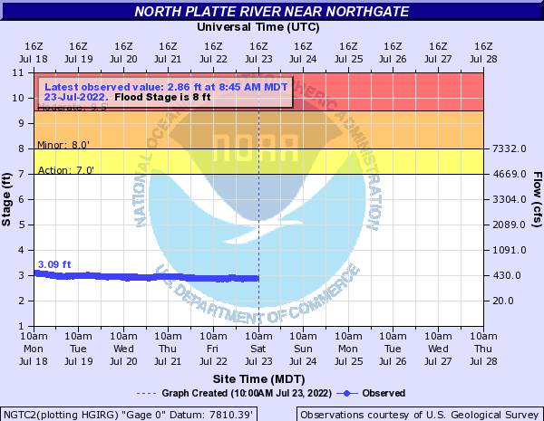 North Platte River near Northgate