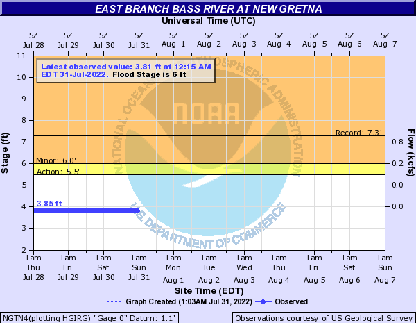 East Branch Bass River at New Gretna