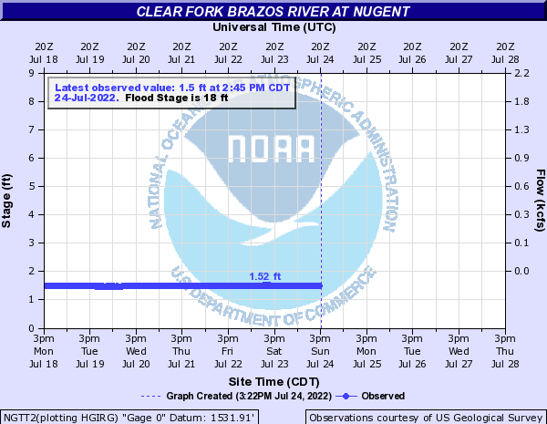 Clear Fork Brazos River at Nugent