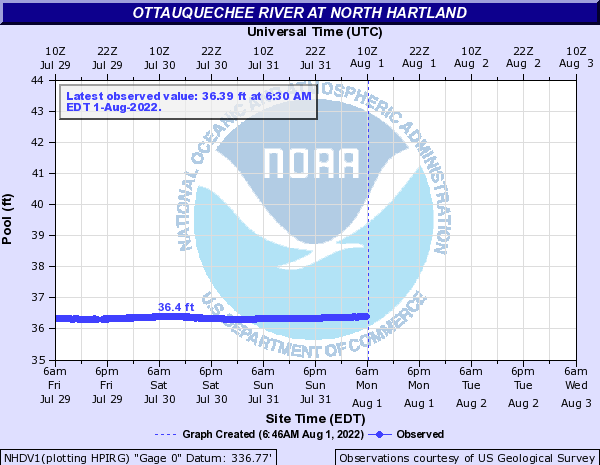 NHDV1 forecast available only at high flows.