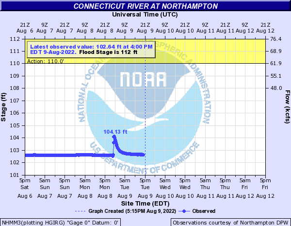 NHMM3 forecast available only at high flows.