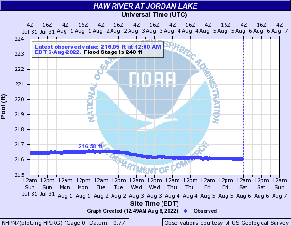 http://water.weather.gov/ahps2/hydrograph.php?wfo=rah&gage=nhpn7