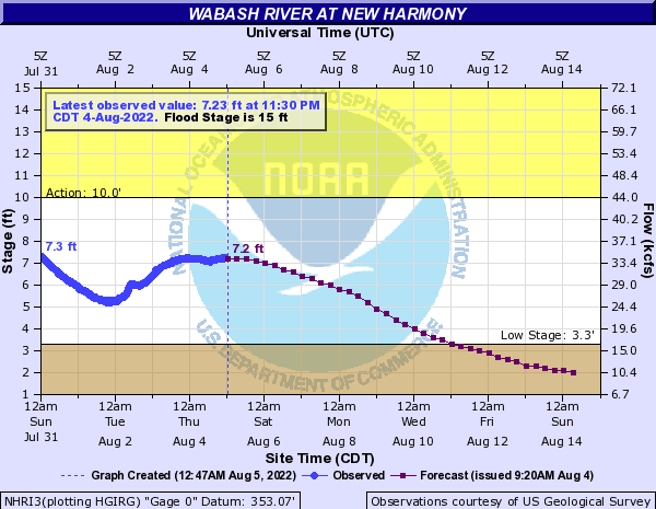 Wabash River at New Harmony