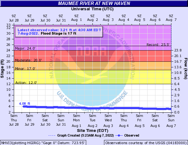 Maumee River at New Haven