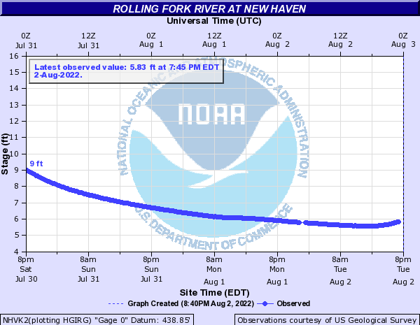 Rolling Fork River at New Haven