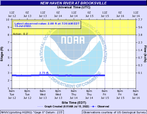 New Haven River at Brooksville
