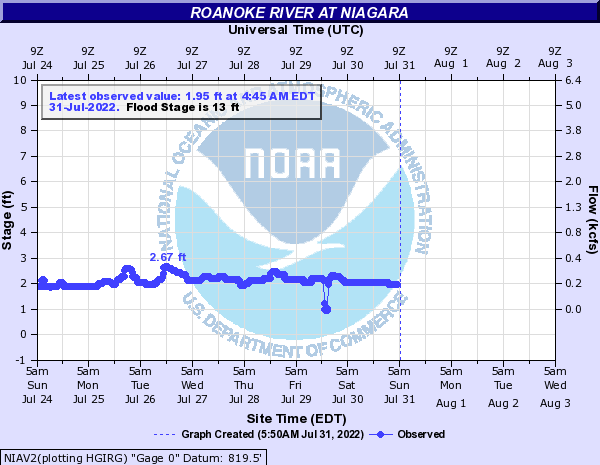 Roanoke River at Niagara