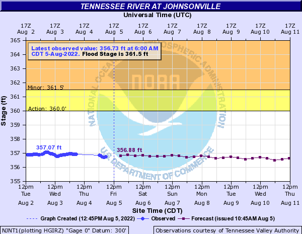 Tennessee River at Johnsonville