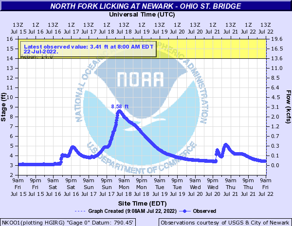 North Fork Licking River (OH) at Newark (Ohio Street)