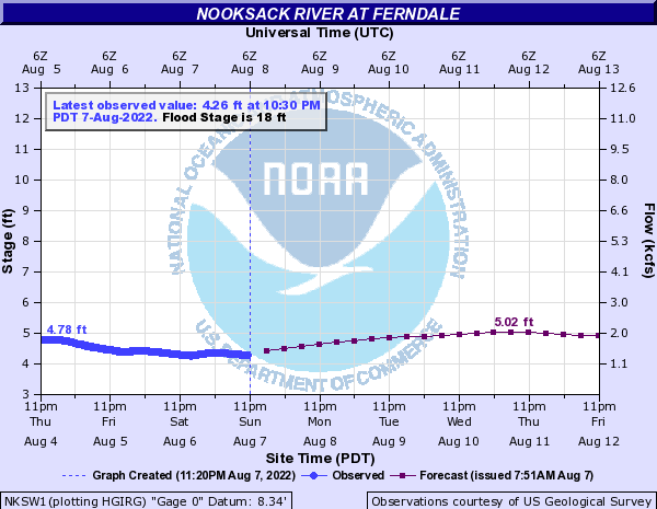 Nooksack River at Ferndale