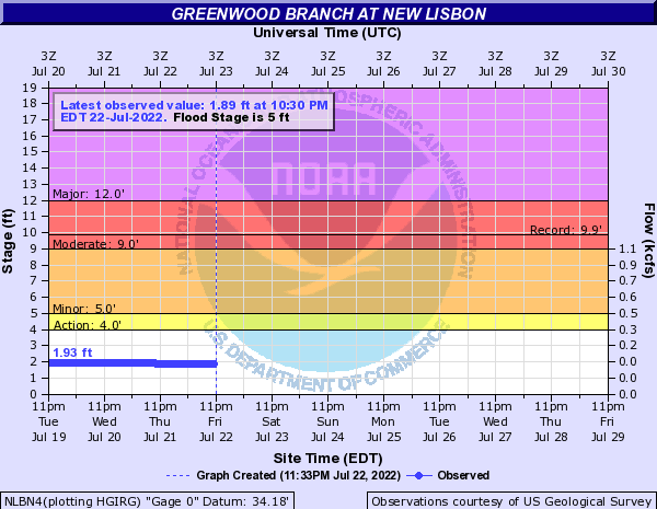 Greenwood Branch at New Lisbon