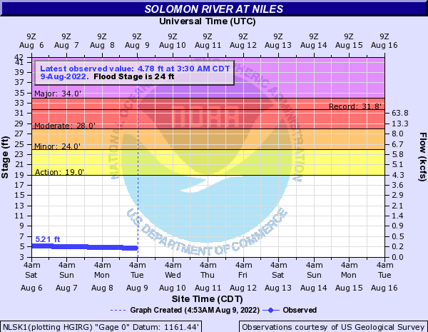 Solomon River at Niles