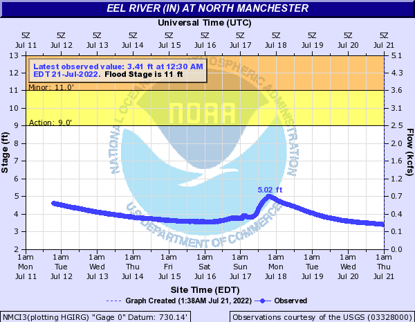 Eel River (IN) at North Manchester