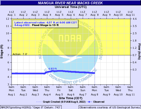 Niangua River near Macks Creek 8SE