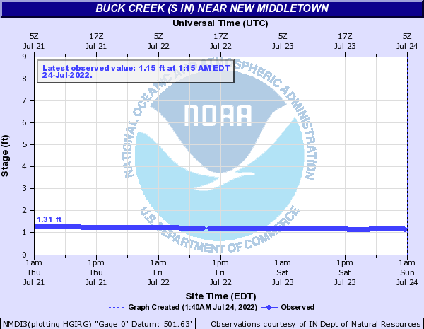Buck Creek (S IN) near New Middletown