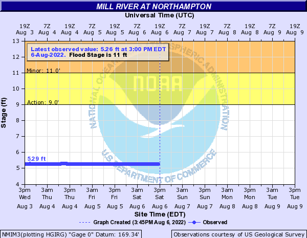 Mill River at Northampton