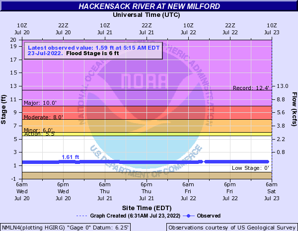 Hackensack River at New Milford