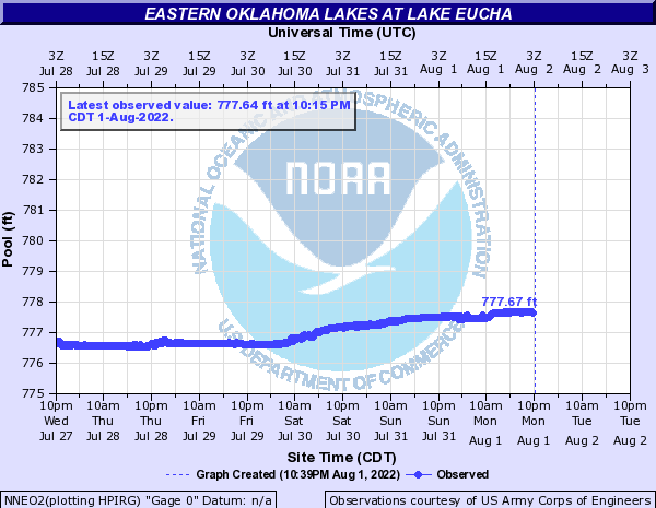 Eastern Oklahoma Lakes at Lake Eucha