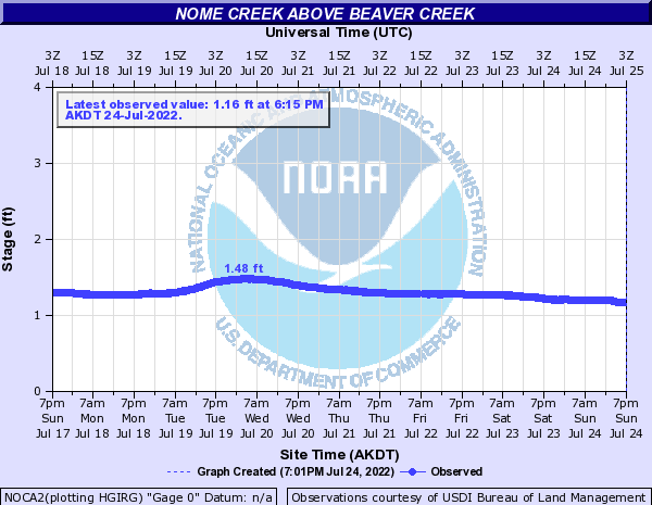 Nome Creek above Beaver Creek