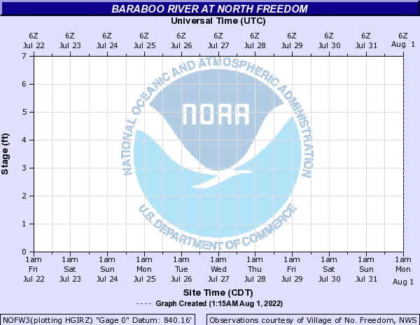 Baraboo River at North Freedom