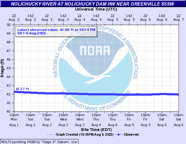 Nolichucky River at Nolichucky Dam HW near Greenville 8SSW