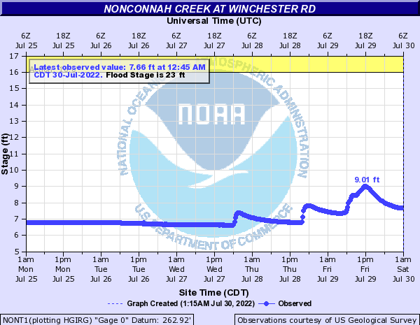 Nonconnah Creek at Winchester Rd