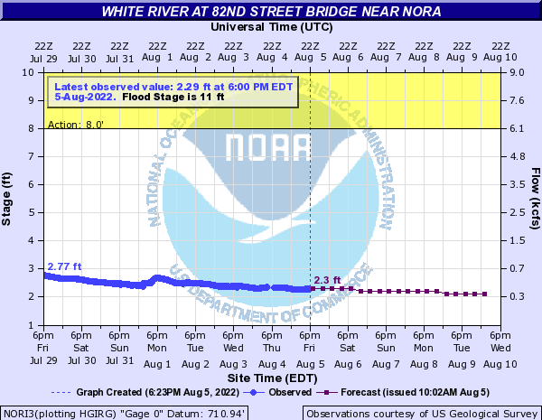 White River at 82nd Street Bridge near Nora