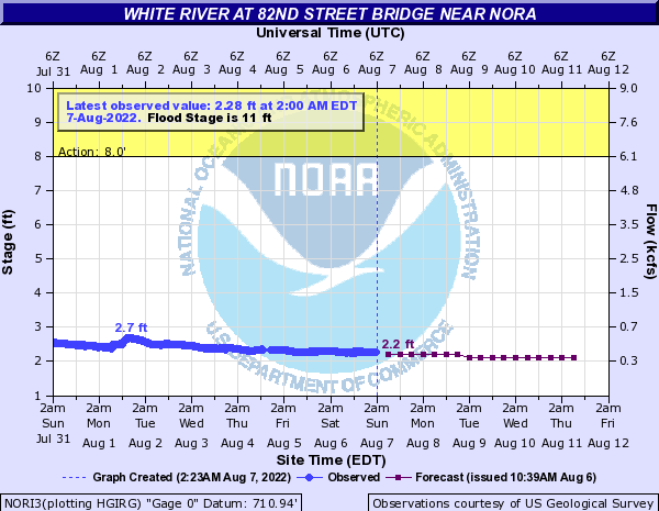 White River (IN) at 82nd Street Bridge near Nora