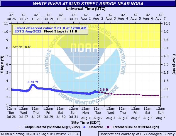 NOAA River Levels White River 82nd St Bridge in Nora