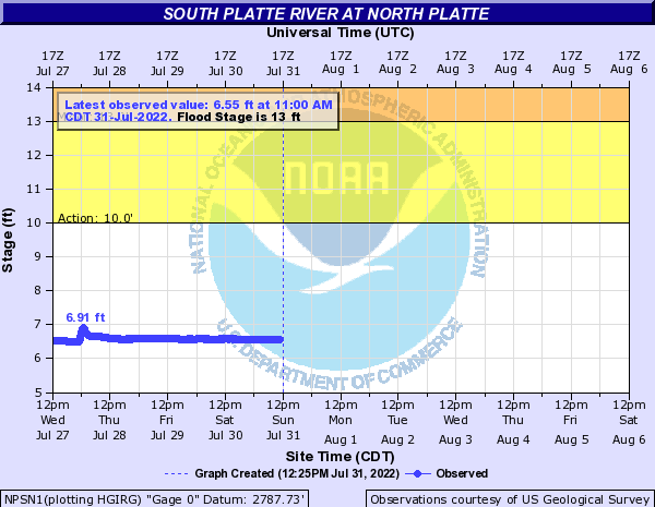 South Platte River at North Platte