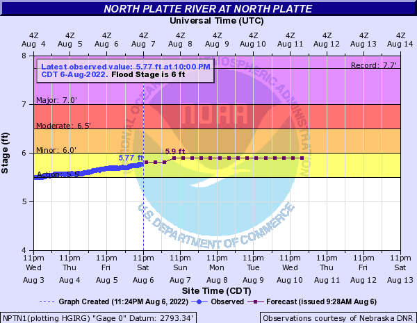 North Platte River at North Platte