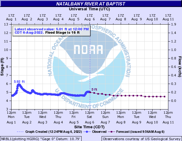 Natalbany River at Baptist