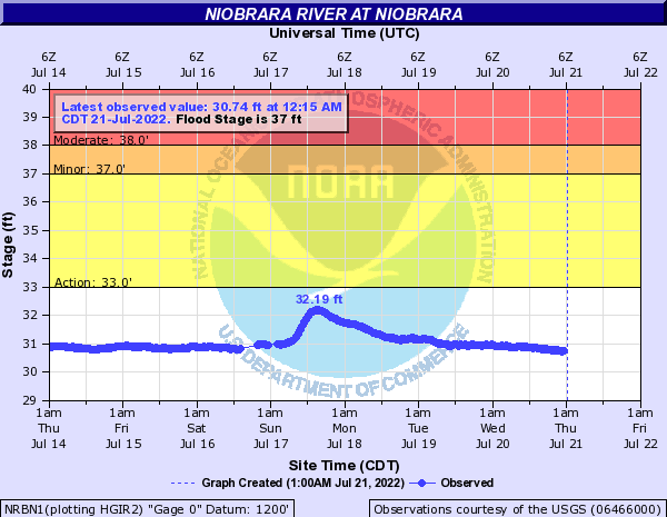 Niobrara River at Niobrara