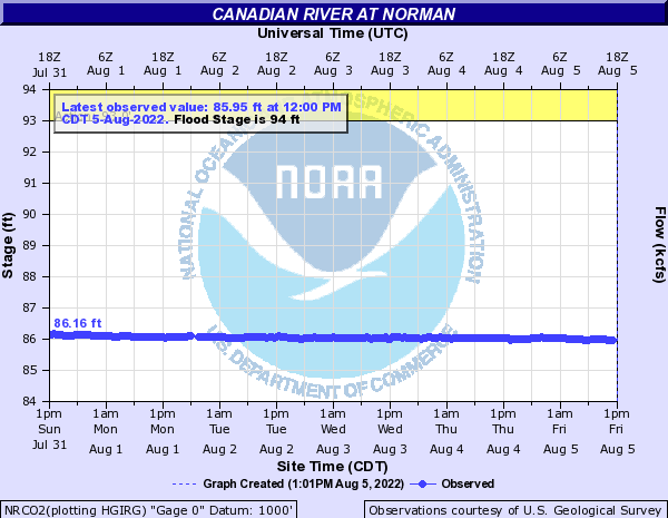 Canadian River at Norman