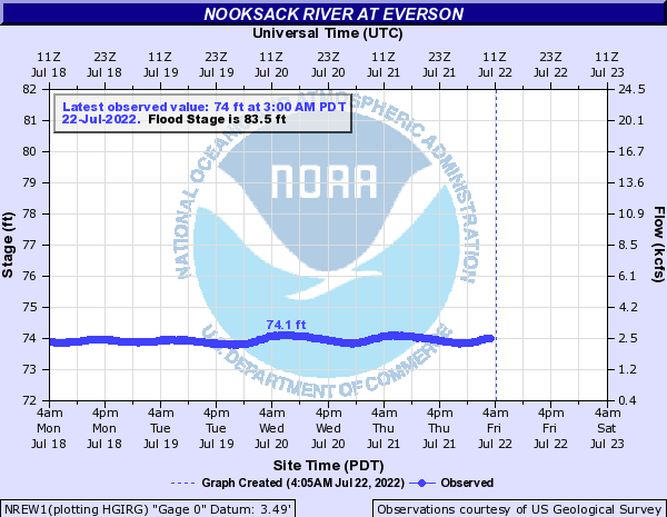 Nooksack River at Everson
