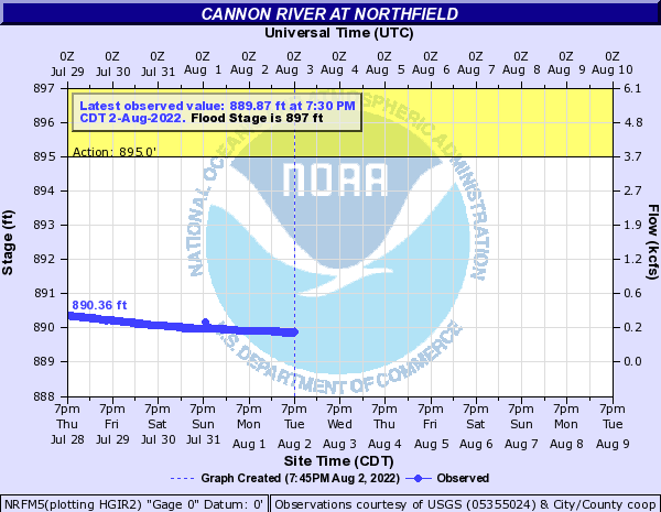 Cannon River at Northfield