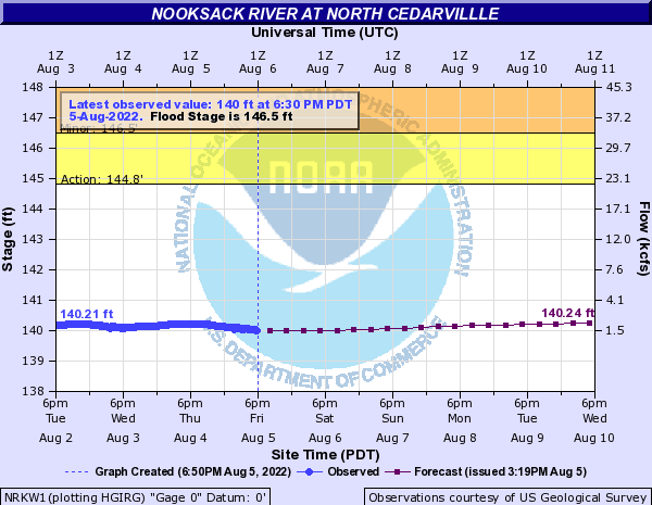 Nooksack River at North Cedarvillle