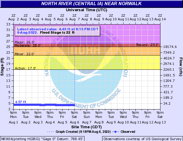 Water-data graph for North River near Norwalk