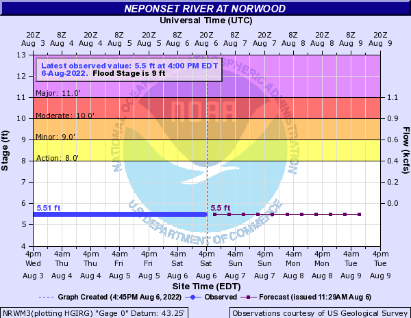 Neponset River at Norwood