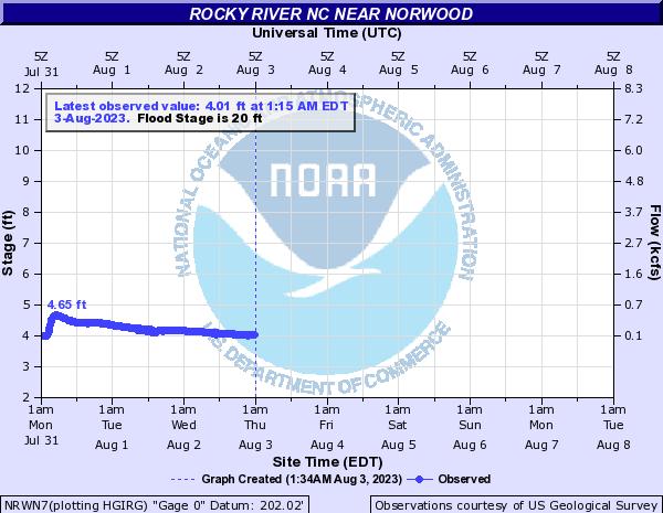 Rocky River Nc Near Norwood