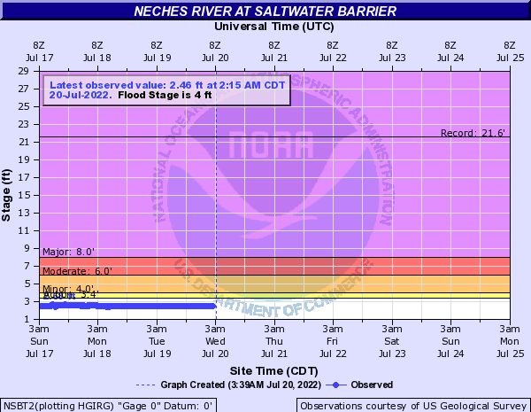 Neches River at Saltwater Barrier