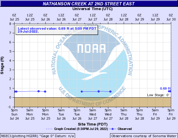 Nathanson Creek at 2nd Street East