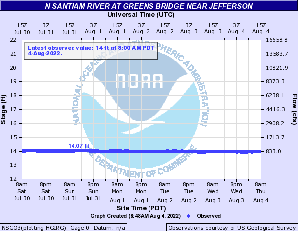 N Santiam River at Greens Bridge near Jefferson