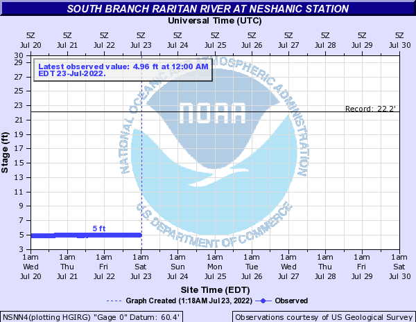South Branch Raritan River at Neshanic Station