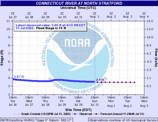 Forecast Hydrograph for NSTN3