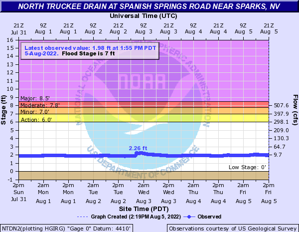 North Truckee Drain at Spanish Springs Road