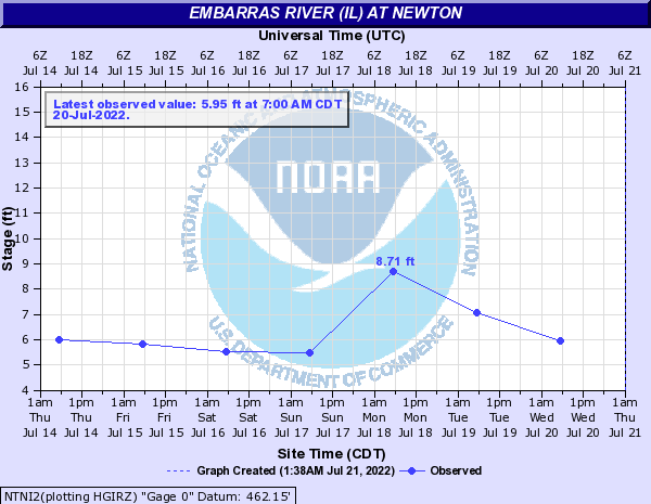 Embarras River (IL) at Newton