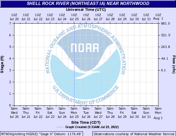 Shell Rock River (Northeast IA) near Northwood