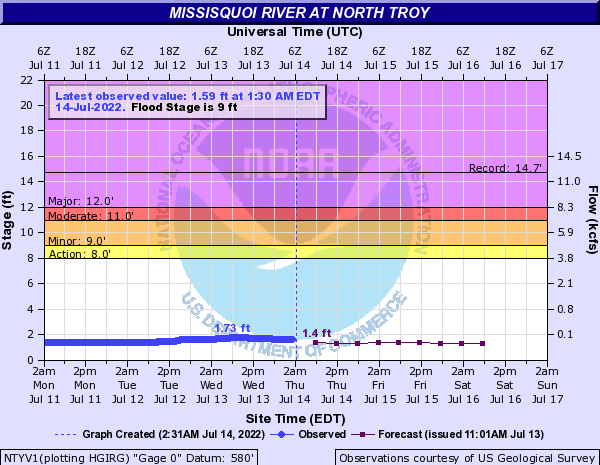Missisquoi River at North Troy