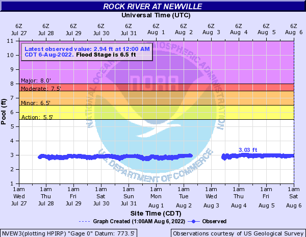 Rock River at Newville
